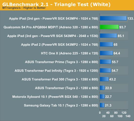 GLBenchmark 2.1 - Triangle Test (White)