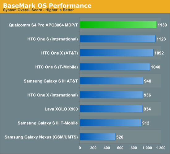 BaseMark OS Performance