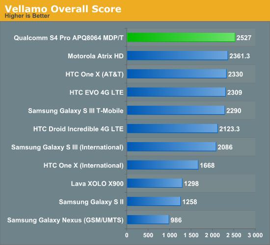 Vellamo Overall Score