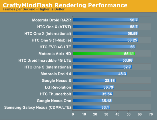 CraftyMindFlash Rendering Performance