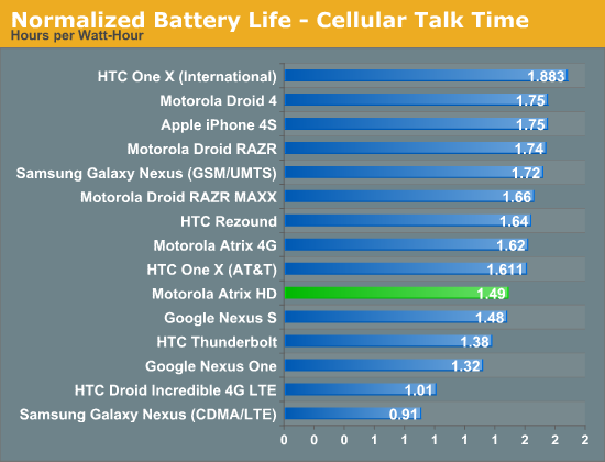 Normalized Battery Life - Cellular Talk Time
