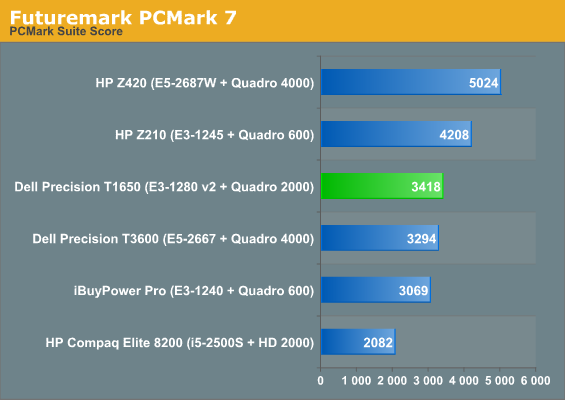 Application and Futuremark Performance - Dell Precision