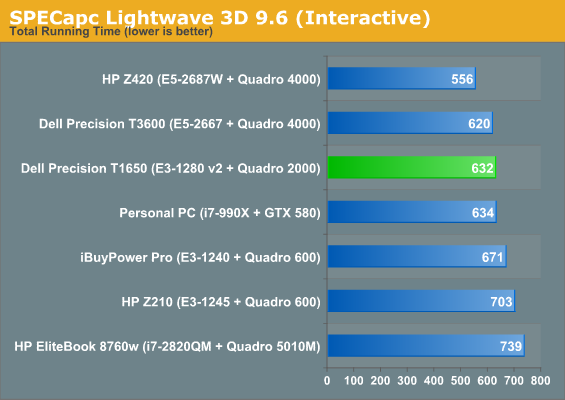 SPECapc Lightwave 3D 9.6 (Interactive)