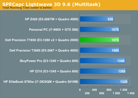 SPECapc Lightwave 3D 9.6 (Multitask)