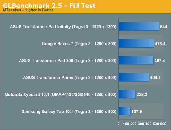 GLBenchmark 2.5 - Fill Test