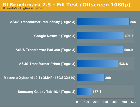 GLBenchmark 2.5 - Fill Test (Offscreen 1080p)