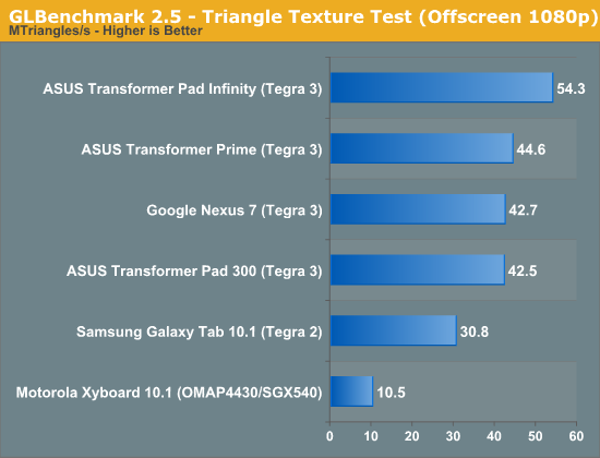 GLBenchmark 2.5 - Triangle Texture Test (Offscreen 1080p)