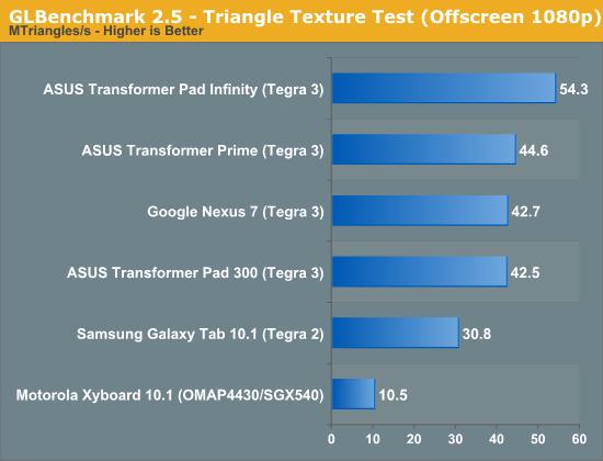 GLBenchmark 2.5 - Triangle Texture Test (Offscreen 1080p)