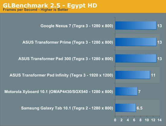 GLBenchmark 2.5 - Egypt HD