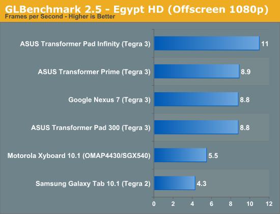 GLBenchmark 2.5 - Egypt HD (Offscreen 1080p)