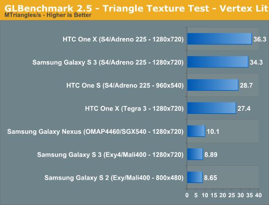 GLBenchmark 2.5 - Triangle Texture Test - Vertex Lit