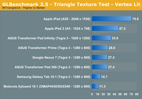 GLBenchmark 2.5 - Triangle Texture Test - Vertex Lit