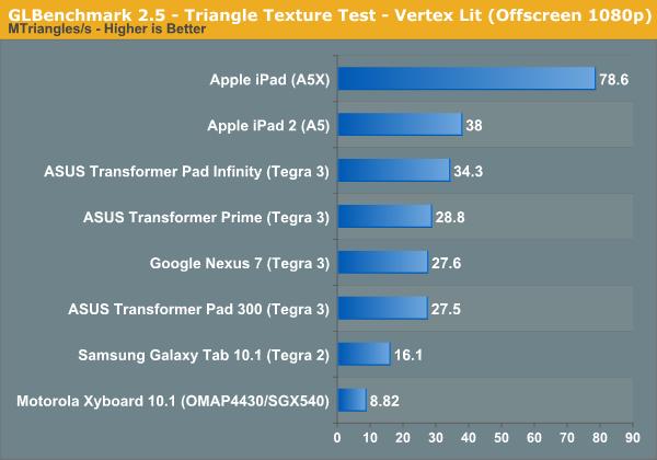 GLBenchmark 2.5 - Triangle Texture Test - Vertex Lit (Offscreen 1080p)