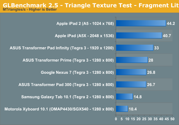 GLBenchmark 2.5 - Triangle Texture Test - Fragment Lit