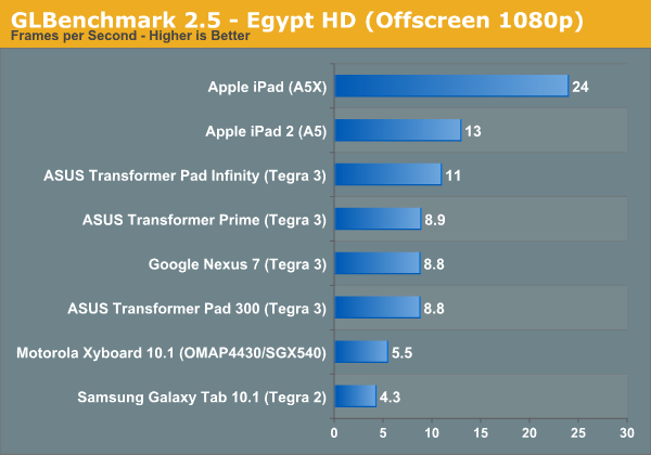 GLBenchmark 2.5 - Egypt HD (Offscreen 1080p)