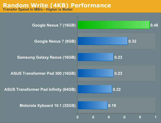 Random Write (4KB) Performance
