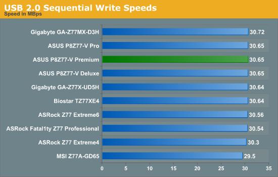 USB 2.0 Sequential Write Speeds