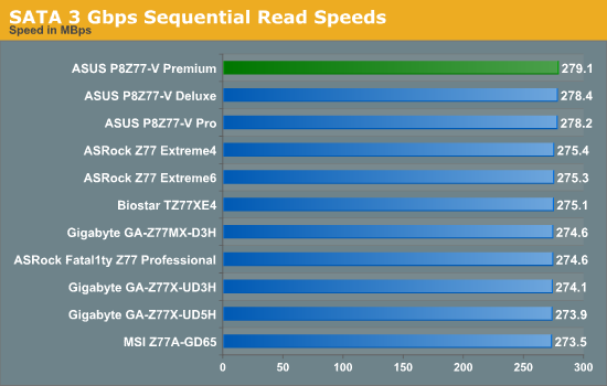 SATA 3 Gbps Sequential Read Speeds