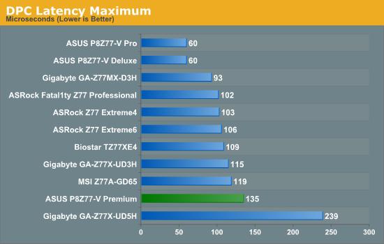 DPC Latency Maximum