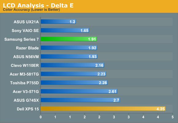 LCD Analysis - Delta E