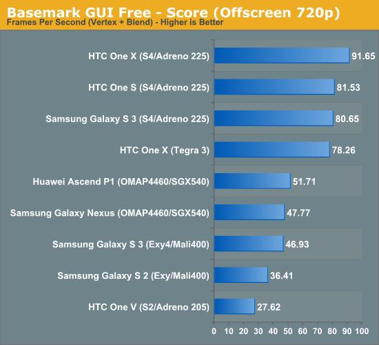 Basemark GUI Free - Score (Offscreen 720p)