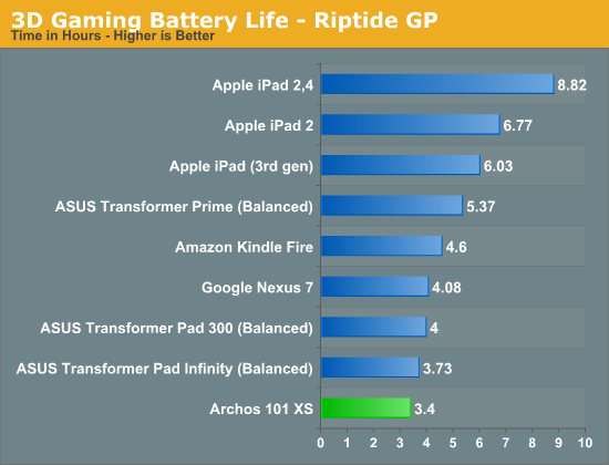 3D Gaming Battery Life - Riptide GP