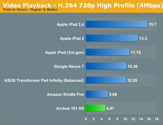 Video Playback - H.264 720p High Profile (4Mbps)