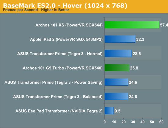 BaseMark ES2.0 - Hover (1024 x 768)