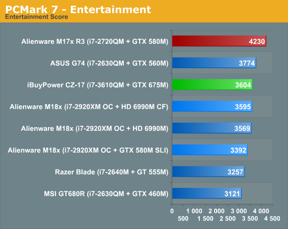 PCMark 7 - Entertainment