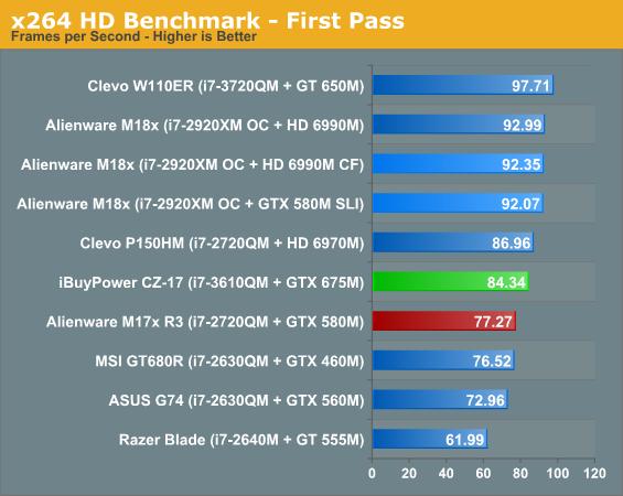 x264 HD Benchmark - First Pass