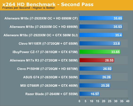 x264 HD Benchmark - Second Pass