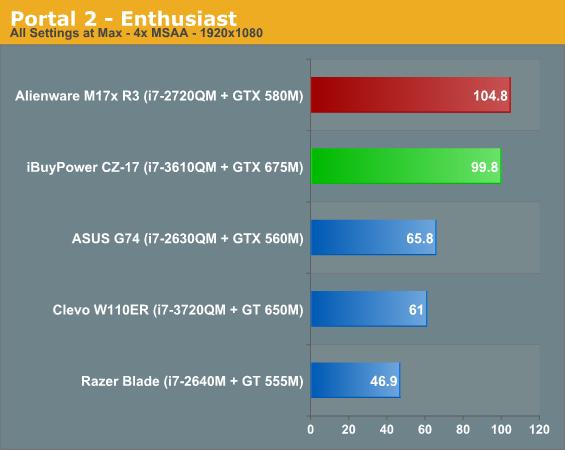 Portal 2 - Enthusiast