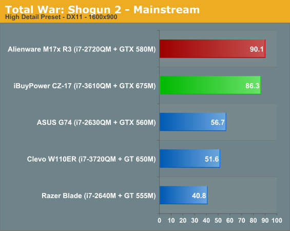 Total War: Shogun 2 - Mainstream