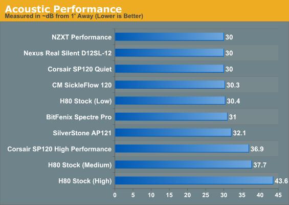 Test Results Choosing The Best 120mm Radiator Fan