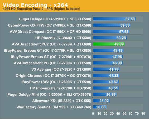 Video Encoding - x264