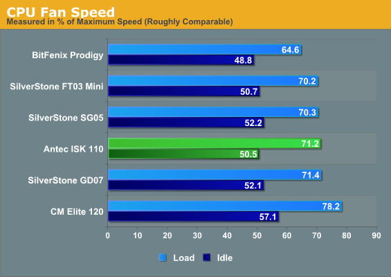 CPU Fan Speed