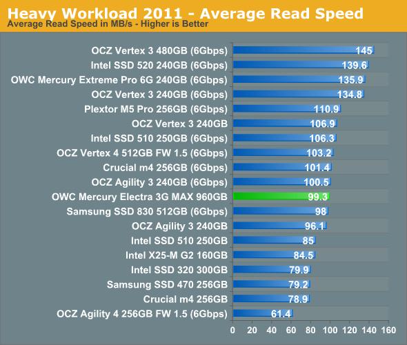 Heavy Workload 2011 - Average Read Speed