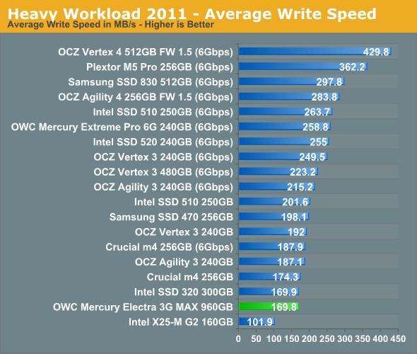 Heavy Workload 2011 - Average Write Speed