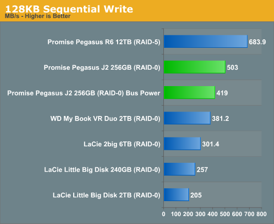128KB Sequential Write