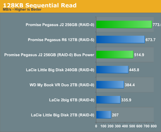 128KB Sequential Read