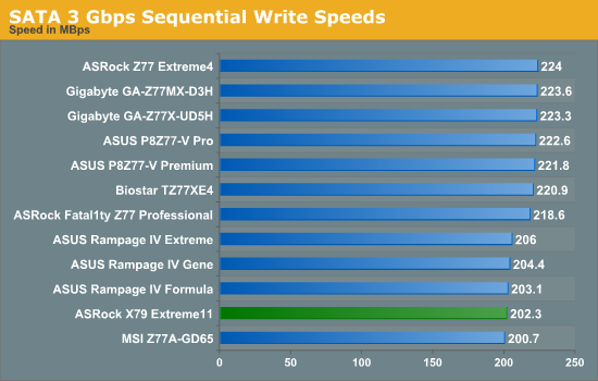 SATA 3 Gbps Sequential Write Speeds