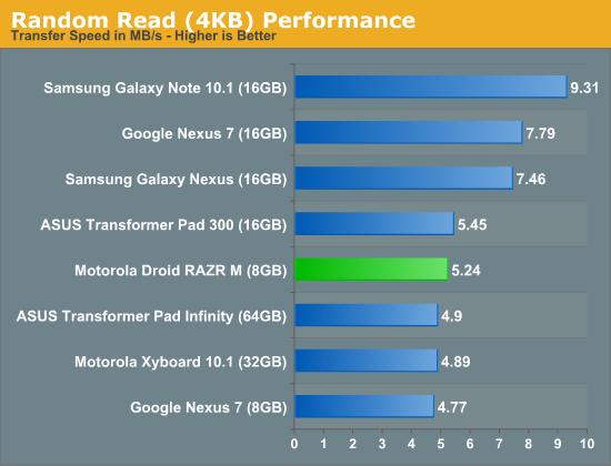 Random Read (4KB) Performance