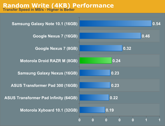 Random Write (4KB) Performance