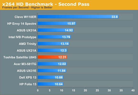 x264 HD Benchmark—Second Pass