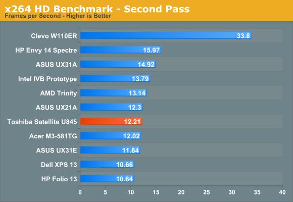 x264 HD Benchmark—Second Pass
