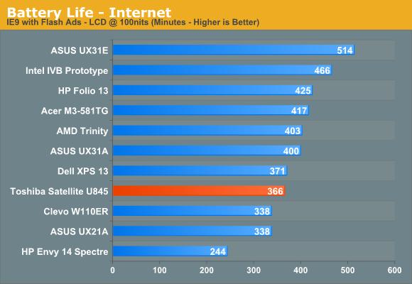 Battery Life—Internet