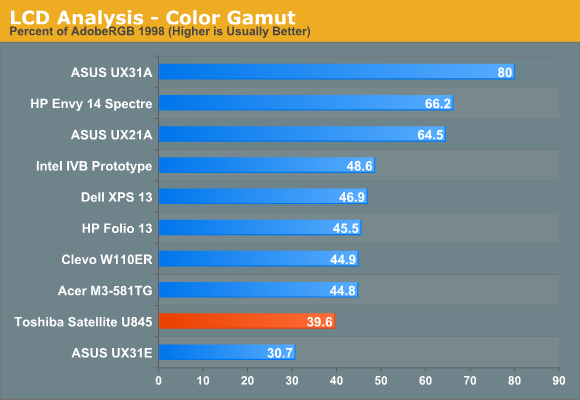LCD Analysis—Color Gamut