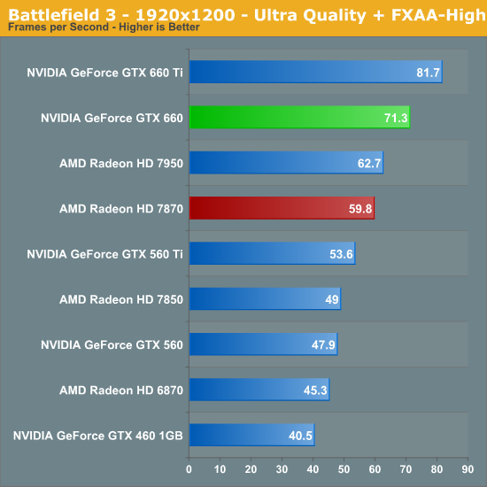 Battlefield 3 - The NVIDIA GeForce GTX 660 Review: GK106