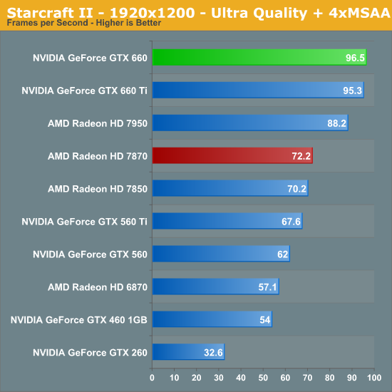 Starcraft II - The NVIDIA GeForce GTX 660 Review: GK106 Fills Out