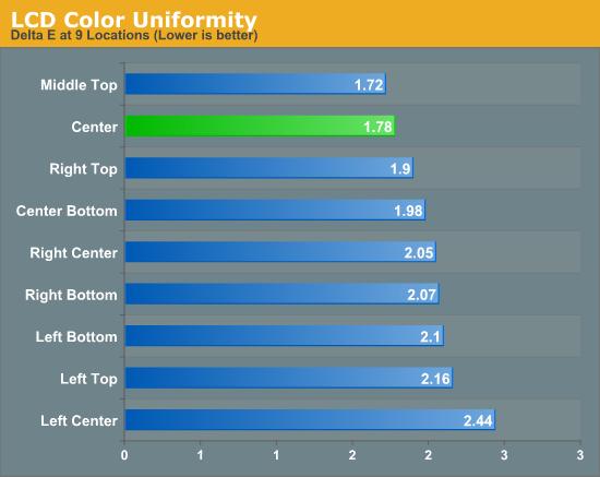 LCD Color Uniformity
